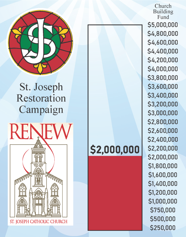 Congratulations as we surpass the $2 Million Mark in our RENEW campaign!
