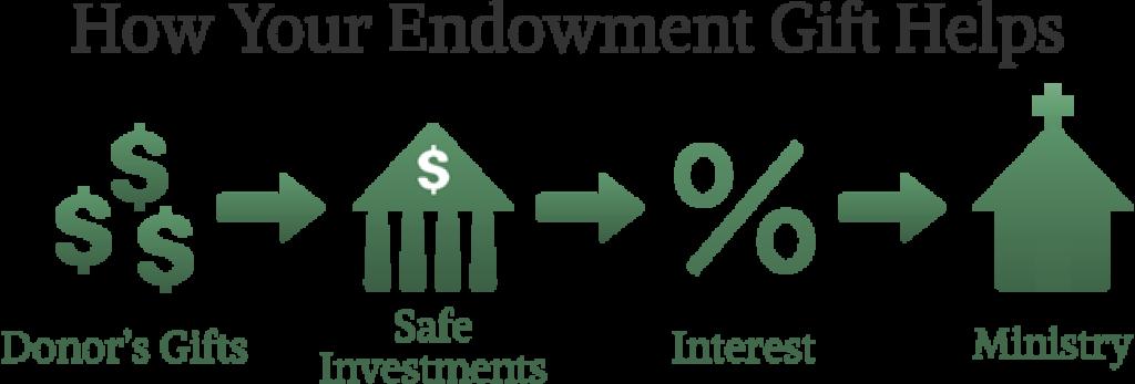 Endowment   St. Vincent de Paul Catholic Church