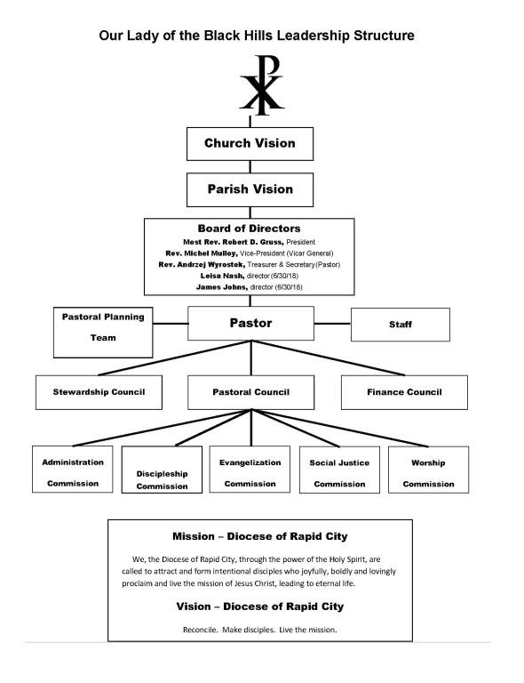 Parish Leadership Structure