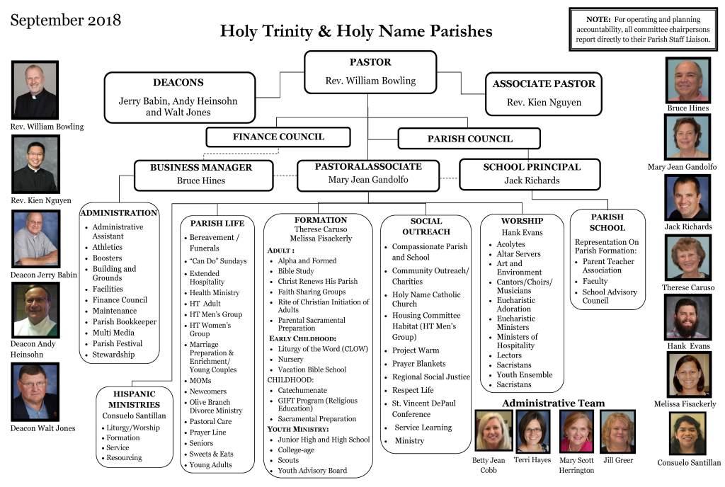 Parish Organization Chart