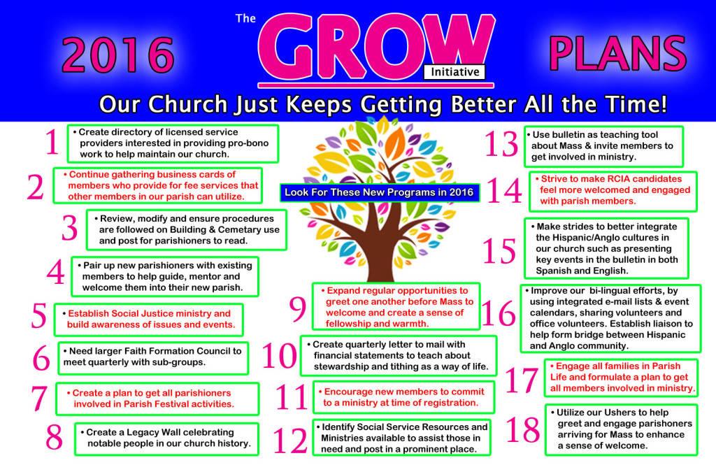 Church Budget Planning Worksheet, Church Extension Plan