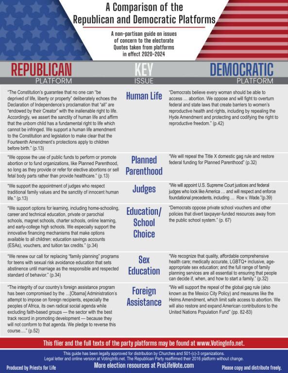 2020 Party Platform Comparison