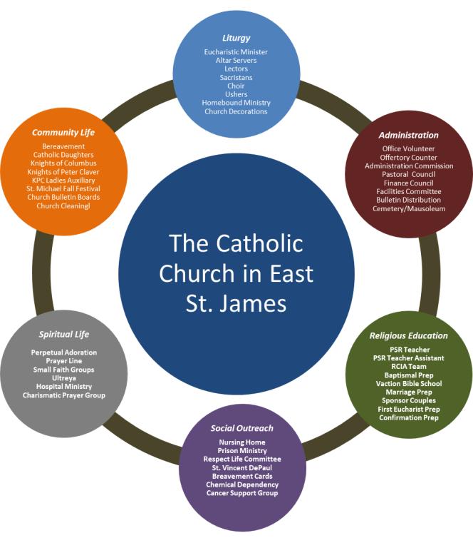 Ministries | The Catholic Church in East St  James Parish
