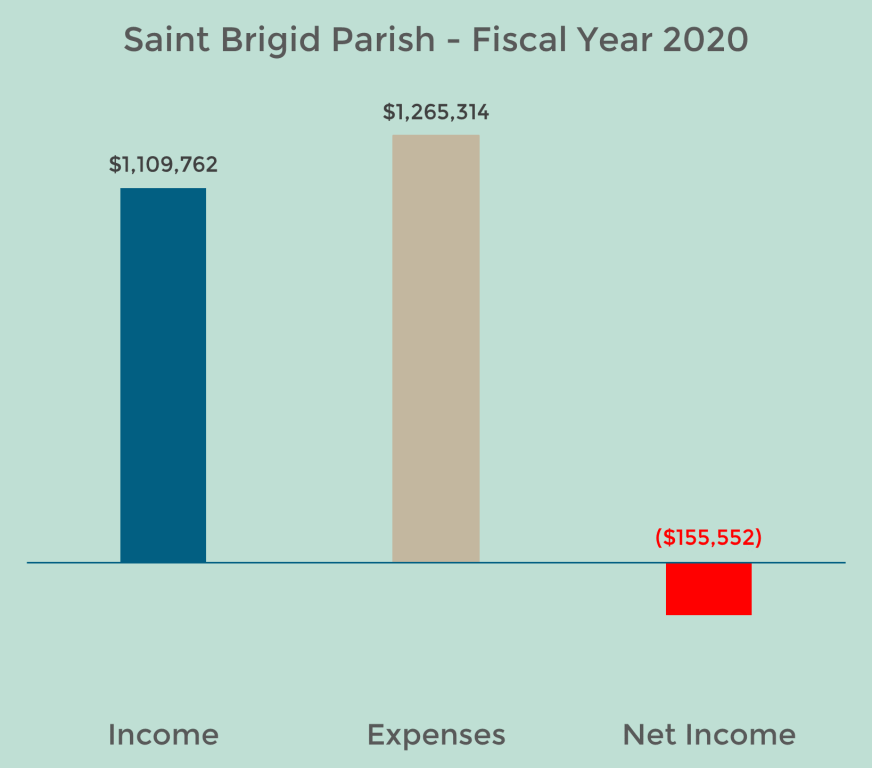 St. Brigid Financial Statement FY20