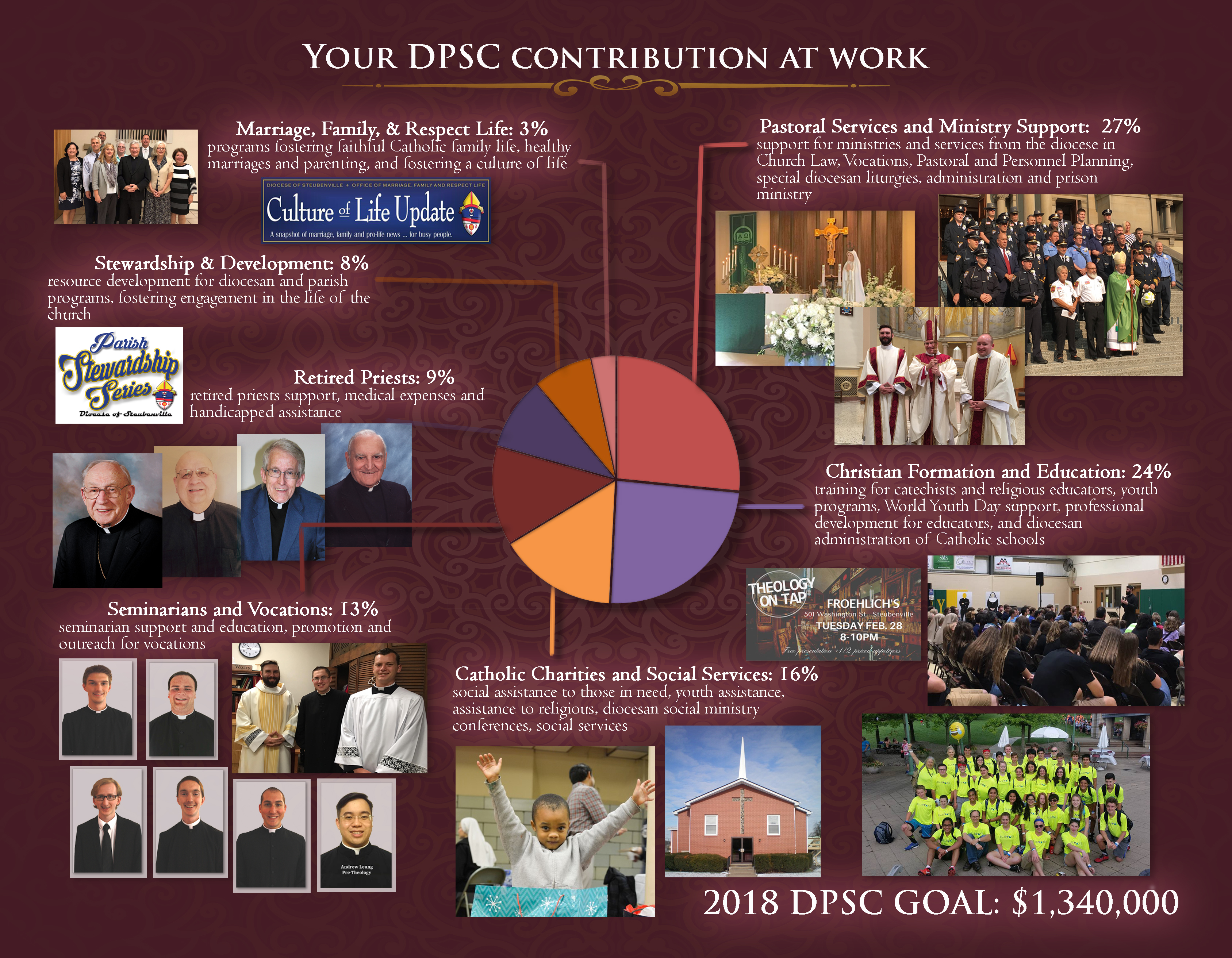 2018 Brochure Page 1 Diocesan Parish Share